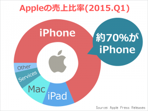 apple_kessan_revenue2015q1